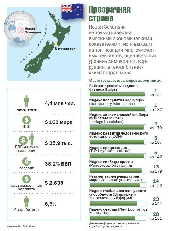 Новая Зеландия - лучшая страна для ведения бизнеса